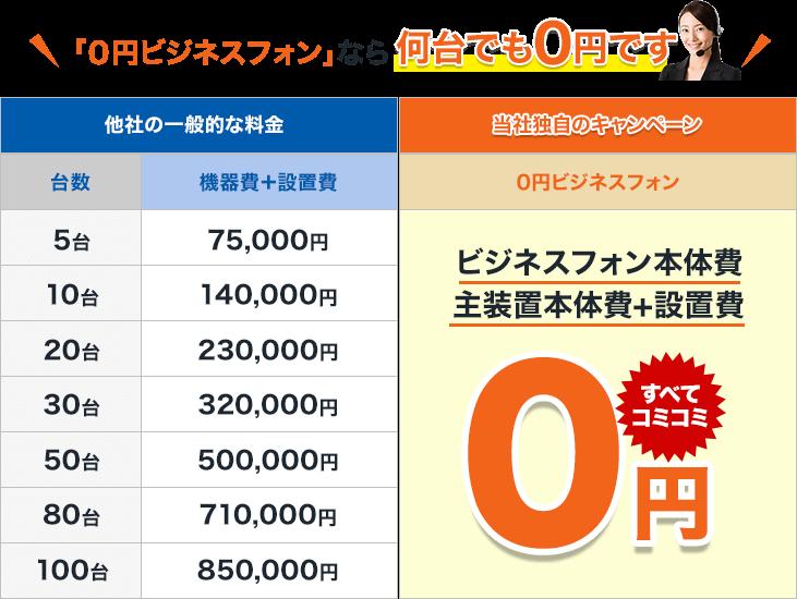 「0円ビジネスフォン」なら何台でも0円です