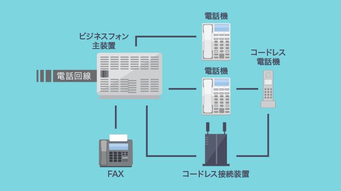 比較 クラウド pbx クラウドPBXとは?特徴やメリット、選び方をご紹介!【ビジフォン.com】