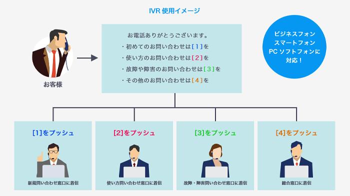 IVR(コールセンターなどでよく使用される自動応答機能)