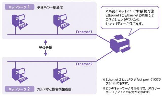 1台の複合機で2つのネットワークが利用できるの?オプションが必須!