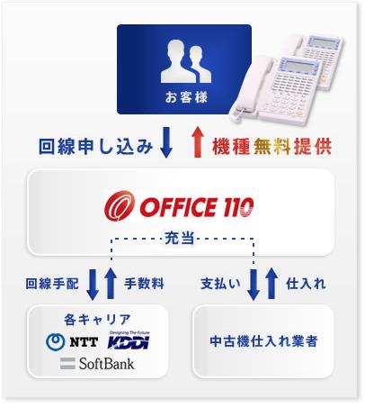 office110ゼロ円ビジネスフォンの仕組み