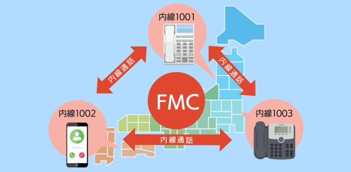スマホの内線化【FMCサービス】