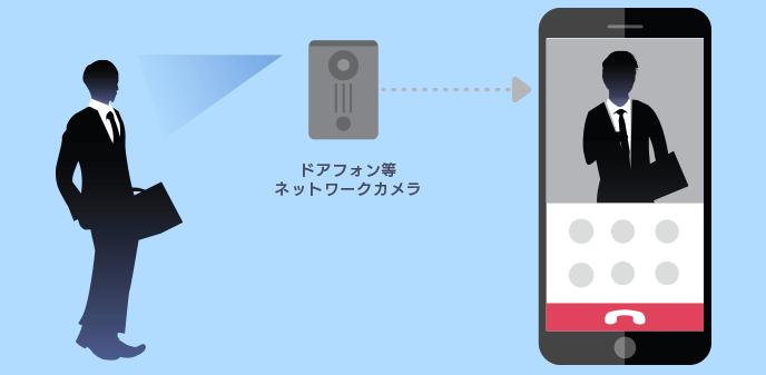 スマホのネットワークカメラを連動【ネットワーク連動カメラ】
