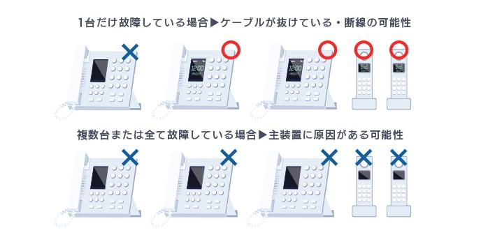 ビジネスフォンの液晶が映らない時、まずはオフィス内のすべての電話機を確認