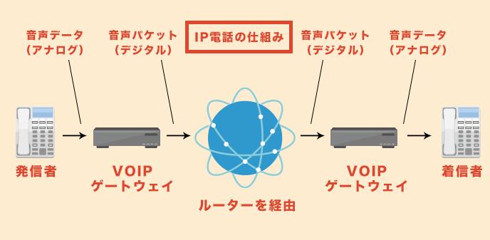 ip電話の仕組み