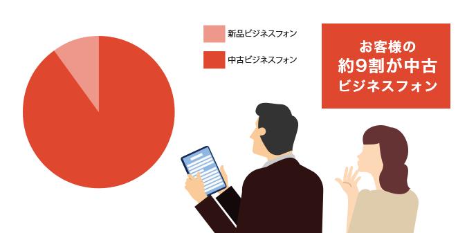 お客様の9割は中古ビジネスフォンを導入しています。